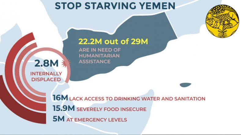 Stop Starving Yemen – PCFS