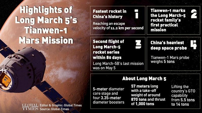 China's Future Mars Mission