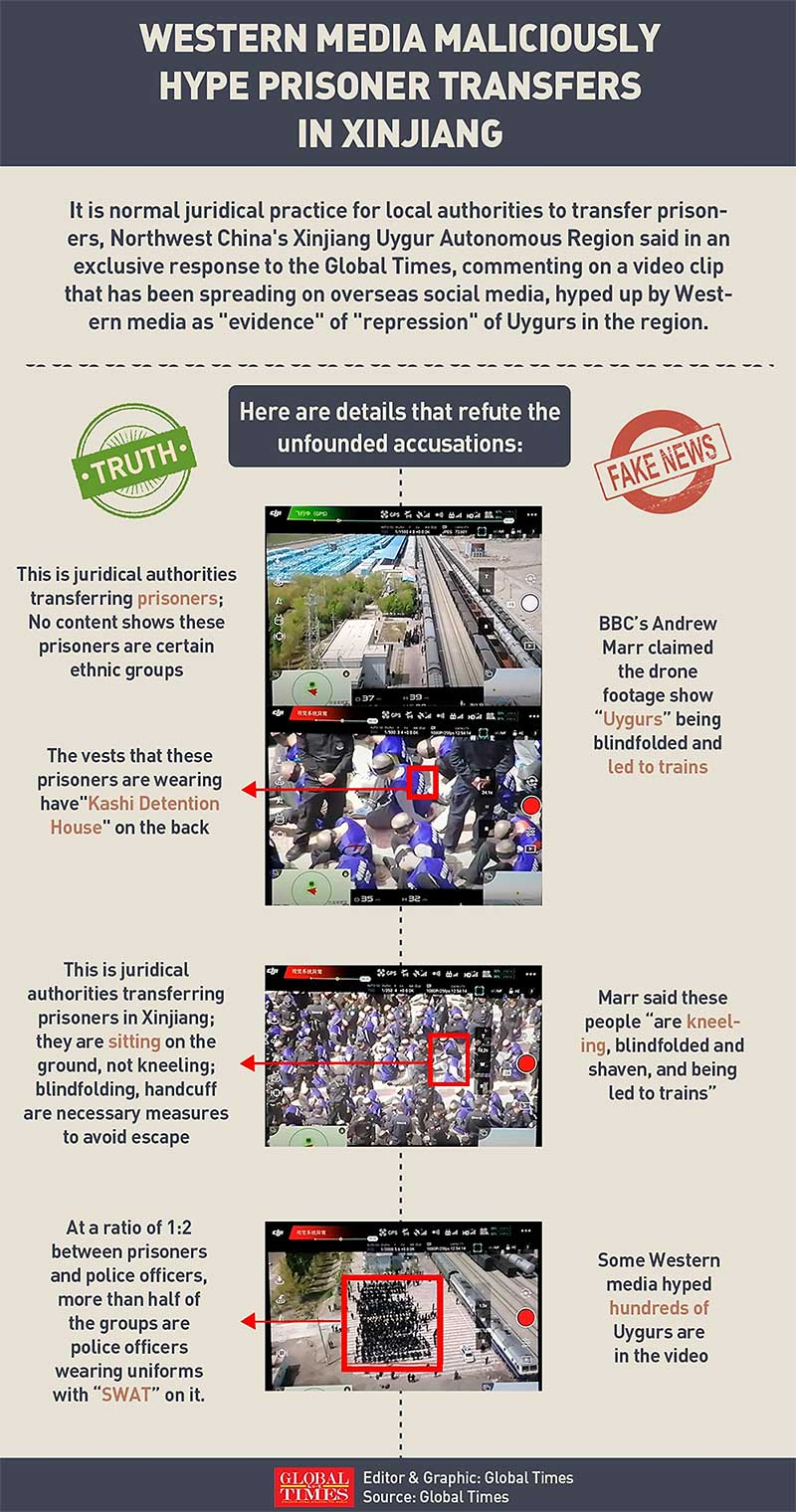 western media fake news on Xinjiang