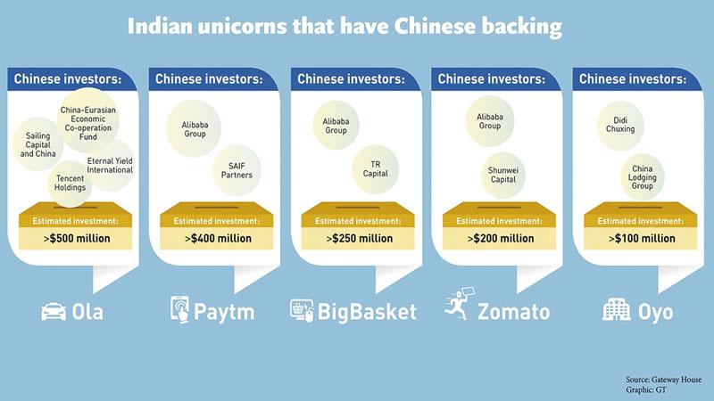 Indian Unicorns, Chinese backing
