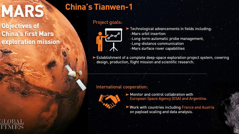 China's Tiamwen-1