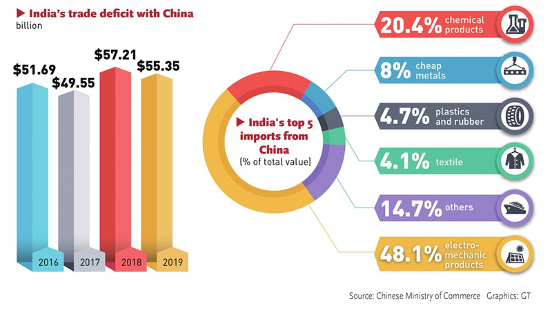 India, China, Trade deficiet