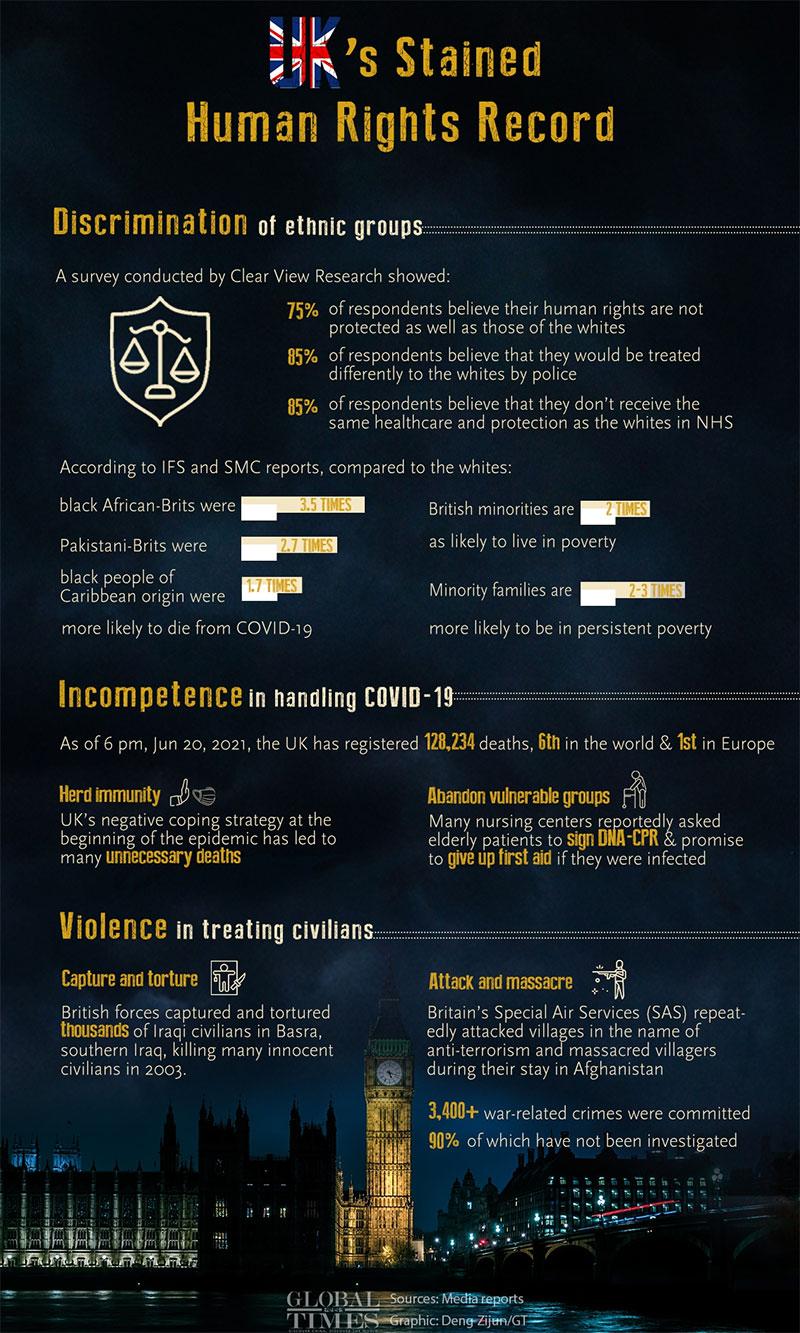 UK Stained, Direitos Humanos, Registro