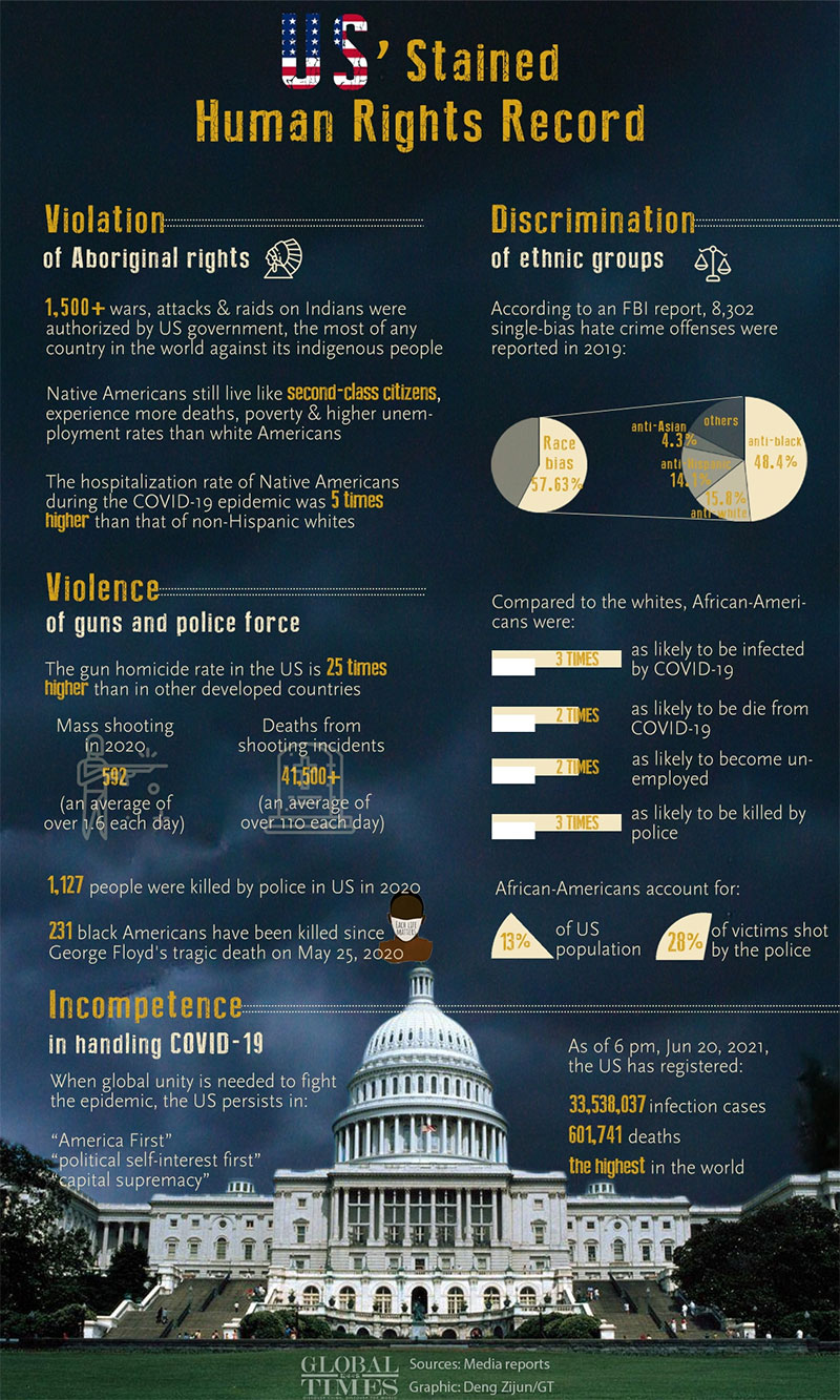 US 'Stained, Human Rights, Record